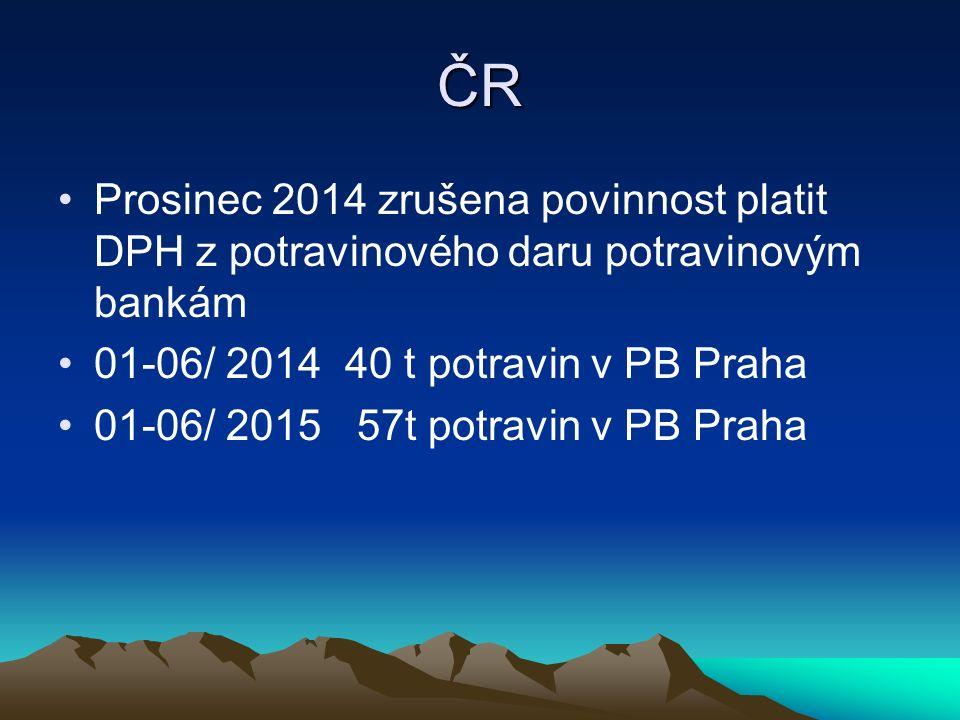 ČR Prosinec 2014 zrušena povinnost platit DPH z potravinového daru potravinovým bankám 01-06/ 2014 40 t potravin v PB Praha 01-06/ 2015 57t potravin v