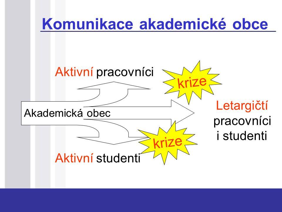 Komunikace akademické obce Akademická obec Letargičtí pracovníci i studenti Aktivní pracovníci Aktivní studenti krize