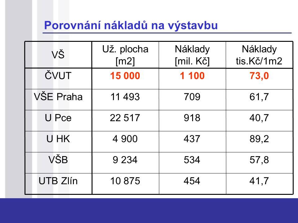 Porovnání nákladů na výstavbu 41,745410 875UTB Zlín 57,85349 234VŠB 89,24374 900U HK 40,791822 517U Pce 61,770911 493VŠE Praha 73,01 10015 000ČVUT Nák