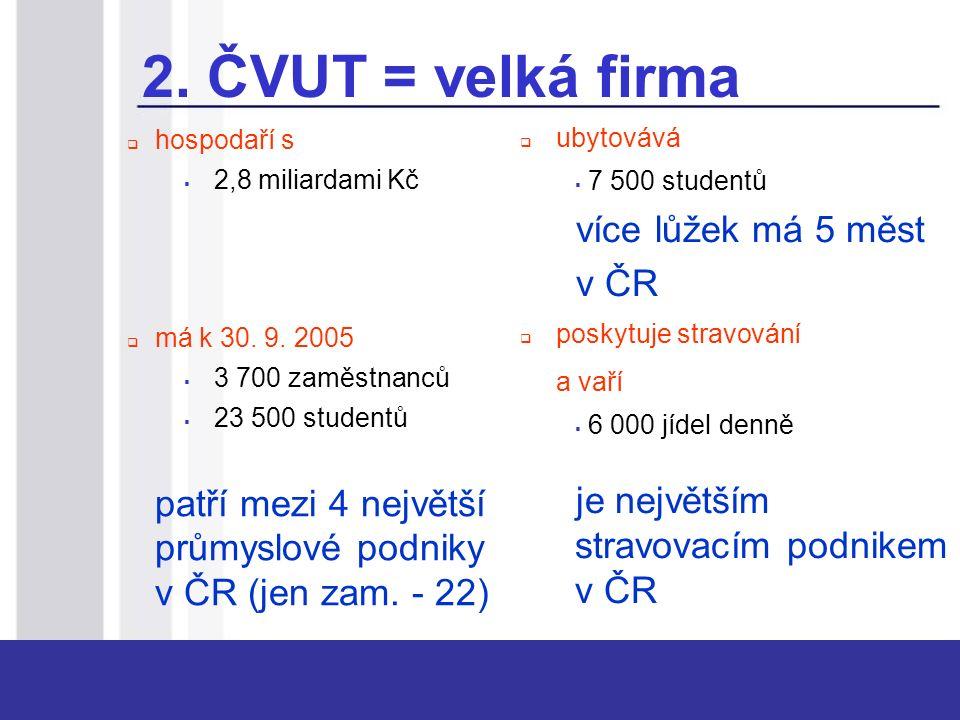 2. ČVUT = velká firma  hospodaří s  2,8 miliardami Kč  má k 30. 9. 2005  3 700 zaměstnanců  23 500 studentů patří mezi 4 největší průmyslové podn