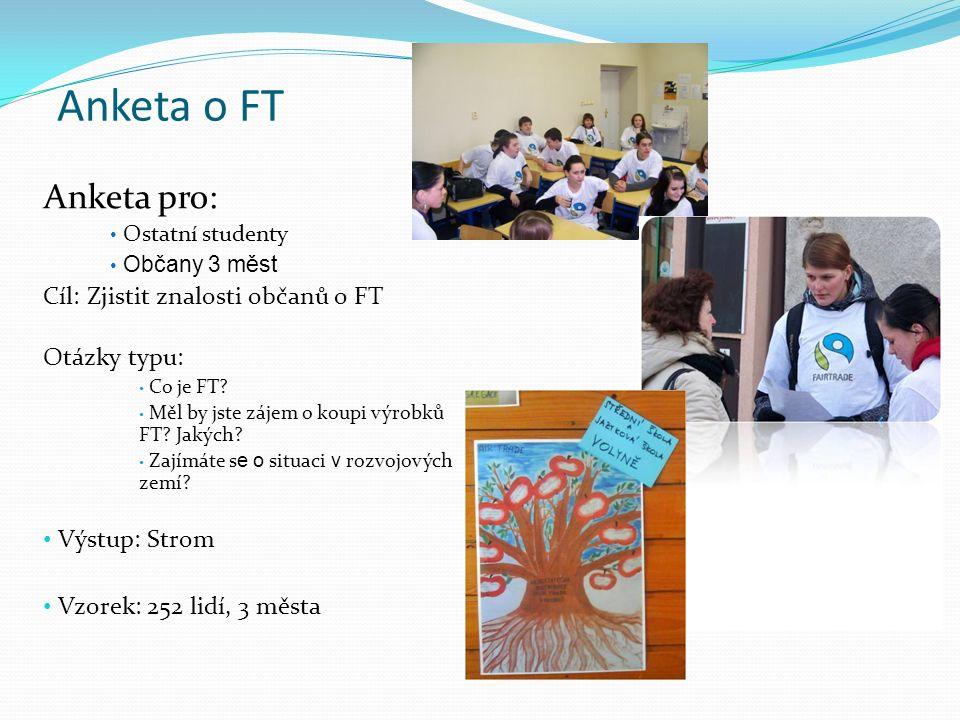 Anketa o FT Anketa pro: Ostatní studenty Občany 3 měst Cíl: Zjistit znalosti občanů o FT Otázky typu: Co je FT? Měl by jste zájem o koupi výrobků FT?