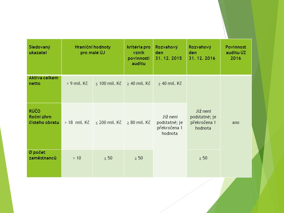 Sledovaný ukazatel Hraniční hodnoty pro malé ÚJ kritéria pro vznik povinnosti auditu Rozvahový den 31. 12. 2015 Rozvahový den 31. 12. 2016 Povinnost a