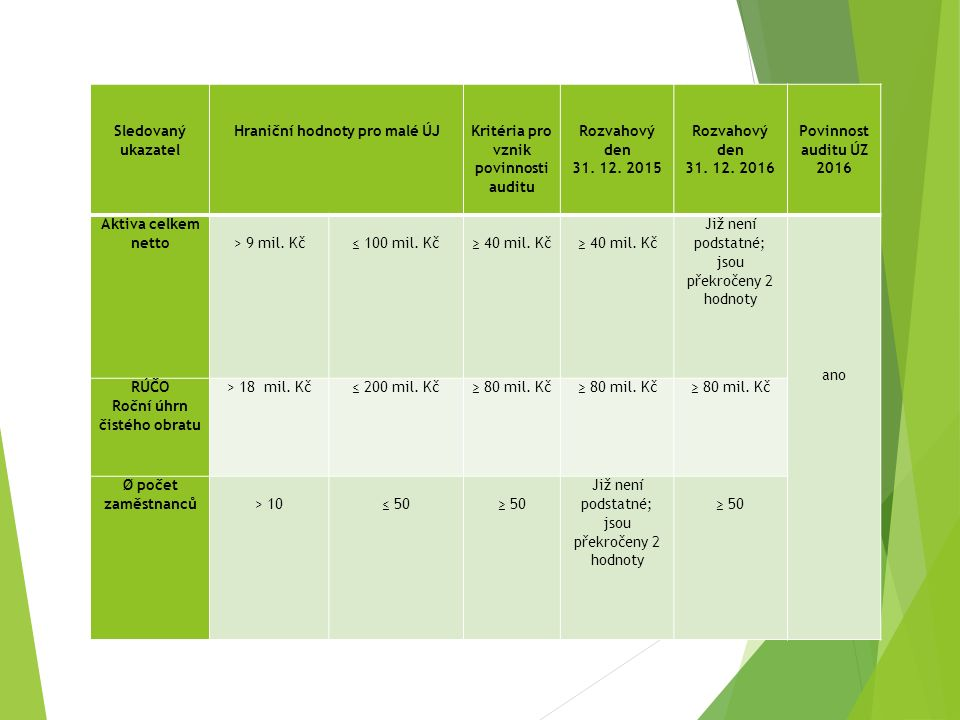 Sledovaný ukazatel Hraniční hodnoty pro malé ÚJ Kritéria pro vznik povinnosti auditu Rozvahový den 31.