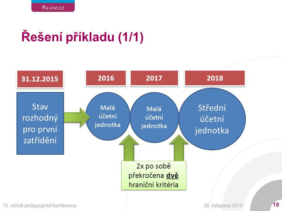 Řešení příkladu (1/1) Malá účetní jednotka Střední účetní jednotka 31.12.2015 2016 2017 2018 2x po sobě překročena dvě hraniční kritéria 28.