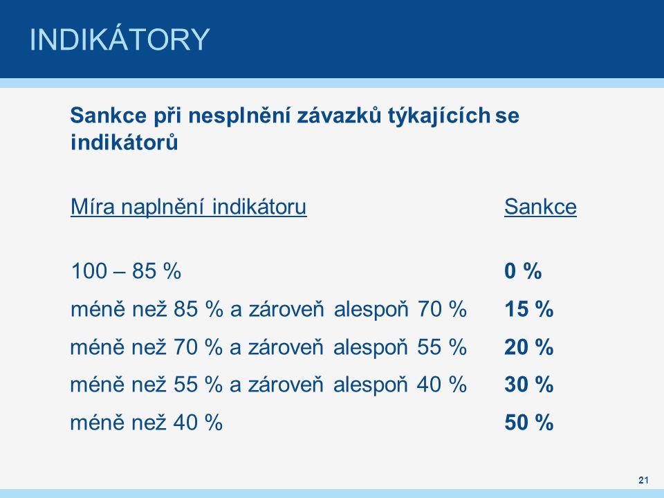 INDIKÁTORY Sankce při nesplnění závazků týkajících se indikátorů Míra naplnění indikátoruSankce 100 – 85 %0 % méně než 85 % a zároveň alespoň 70 % 15 % méně než 70 % a zároveň alespoň 55 %20 % méně než 55 % a zároveň alespoň 40 %30 % méně než 40 %50 % 21