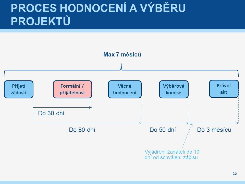 PROCES HODNOCENÍ A VÝBĚRU PROJEKTŮ 32 Přijetí žádosti Formální / přijatelnost Věcné hodnocení Výběrová komise Právní akt Do 30 dní Do 80 dníDo 50 dníDo 3 měsíců Vyjádření žadateli do 10 dní od schválení zápisu Max 7 měsíců