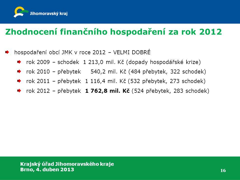 Krajský úřad Jihomoravského kraje Brno, 4. duben 2013 Zhodnocení finančního hospodaření za rok 2012 hospodaření obcí JMK v roce 2012 – VELMI DOBRÉ rok