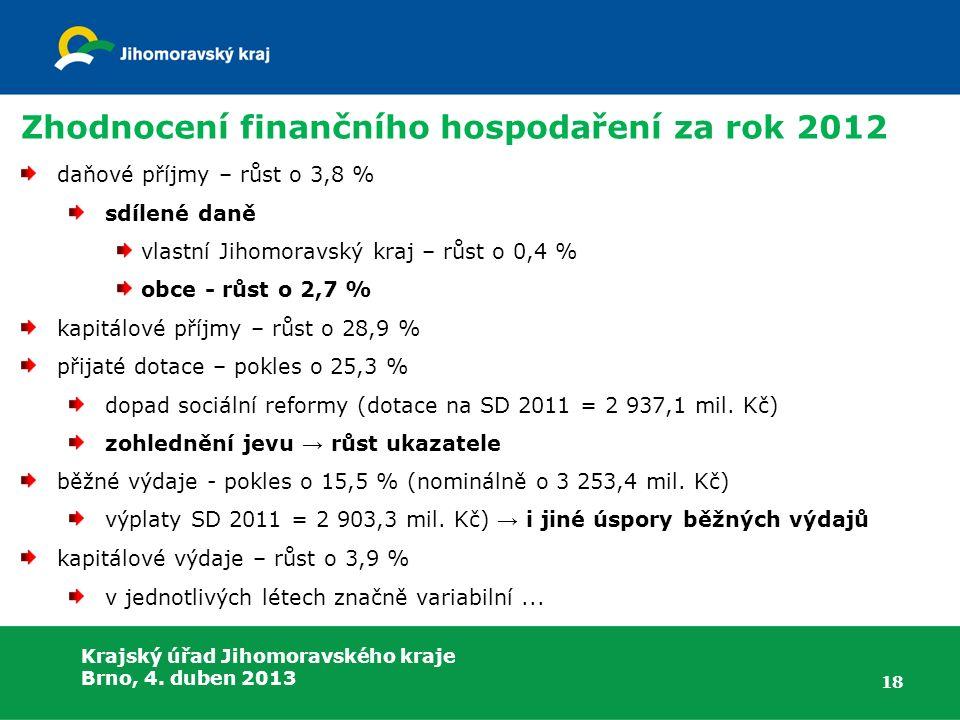 Krajský úřad Jihomoravského kraje Brno, 4. duben 2013 Zhodnocení finančního hospodaření za rok 2012 daňové příjmy – růst o 3,8 % sdílené daně vlastní