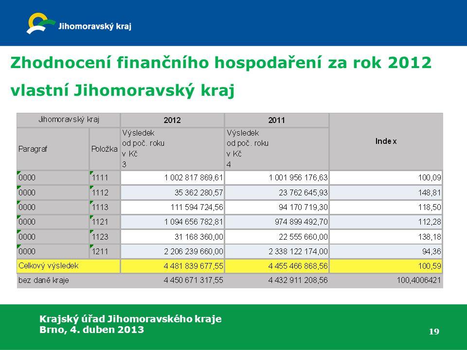 Krajský úřad Jihomoravského kraje Brno, 4. duben 2013 Zhodnocení finančního hospodaření za rok 2012 vlastní Jihomoravský kraj 19