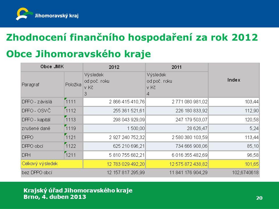 Krajský úřad Jihomoravského kraje Brno, 4. duben 2013 Zhodnocení finančního hospodaření za rok 2012 Obce Jihomoravského kraje 20
