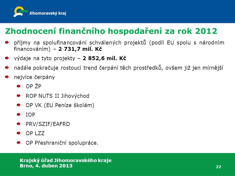 Krajský úřad Jihomoravského kraje Brno, 4. duben 2013 Zhodnocení finančního hospodaření za rok 2012 příjmy na spolufinancování schválených projektů (p