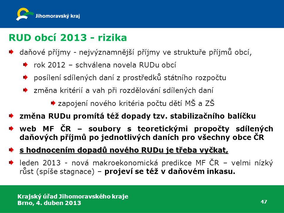 RUD obcí 2013 - rizika daňové příjmy - nejvýznamnější příjmy ve struktuře příjmů obcí, rok 2012 – schválena novela RUDu obcí posílení sdílených daní z