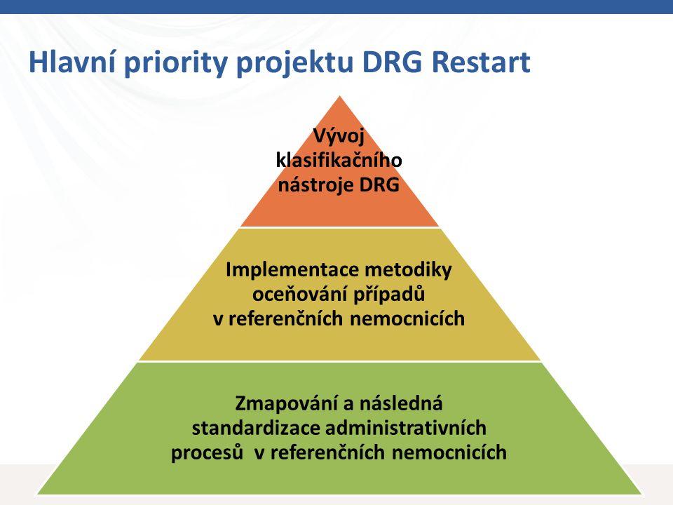 10 Hlavní priority projektu DRG Restart Vývoj klasifikačního nástroje DRG Implementace metodiky oceňování případů v referenčních nemocnicích Zmapování