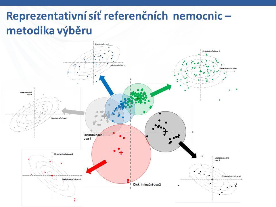 Reprezentativní síť referenčních nemocnic – metodika výběru