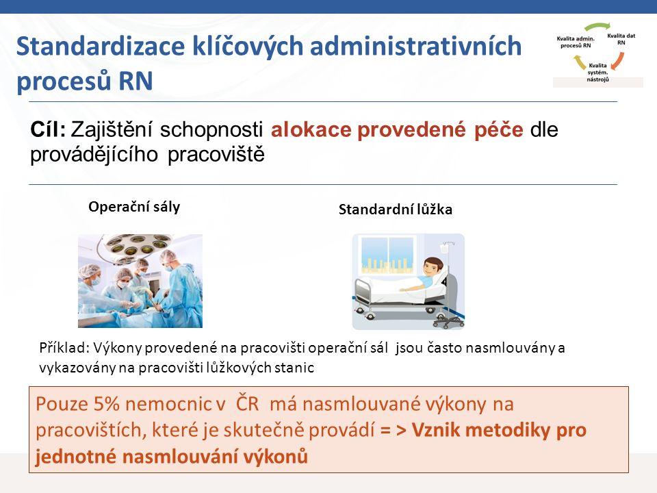 12 Cíl: Zajištění schopnosti alokace provedené péče dle provádějícího pracoviště Standardizace klíčových administrativních procesů RN Standardní lůžka Operační sály Příklad: Výkony provedené na pracovišti operační sál jsou často nasmlouvány a vykazovány na pracovišti lůžkových stanic Pouze 5% nemocnic v ČR má nasmlouvané výkony na pracovištích, které je skutečně provádí = > Vznik metodiky pro jednotné nasmlouvání výkonů