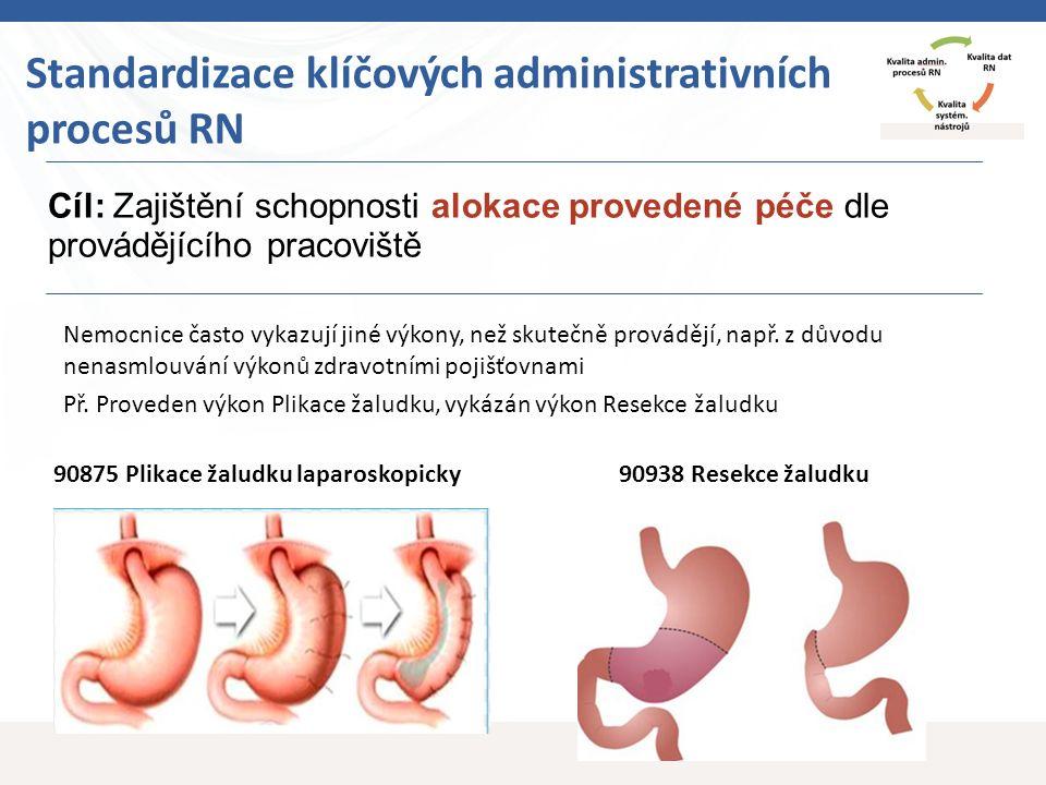 13 Cíl: Zajištění schopnosti alokace provedené péče dle provádějícího pracoviště Standardizace klíčových administrativních procesů RN 90875 Plikace žaludku laparoskopicky90938 Resekce žaludku Nemocnice často vykazují jiné výkony, než skutečně provádějí, např.