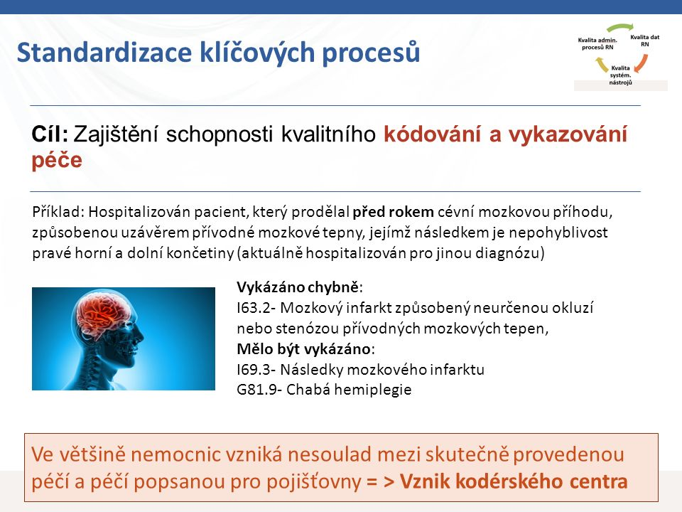 15 Cíl: Zajištění schopnosti kvalitního kódování a vykazování péče Standardizace klíčových procesů Ve většině nemocnic vzniká nesoulad mezi skutečně provedenou péčí a péčí popsanou pro pojišťovny = > Vznik kodérského centra Příklad: Hospitalizován pacient, který prodělal před rokem cévní mozkovou příhodu, způsobenou uzávěrem přívodné mozkové tepny, jejímž následkem je nepohyblivost pravé horní a dolní končetiny (aktuálně hospitalizován pro jinou diagnózu) Vykázáno chybně: I63.2- Mozkový infarkt způsobený neurčenou okluzí nebo stenózou přívodných mozkových tepen, Mělo být vykázáno: I69.3- Následky mozkového infarktu G81.9- Chabá hemiplegie