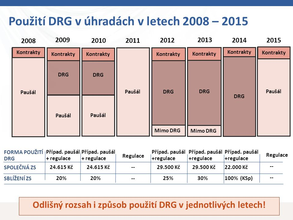 Paušál DRG Kontrakty Paušál DRG Kontrakty Mimo DRG DRG Kontrakty Paušál DRG Kontrakty DRG Kontrakty Mimo DRG Použití DRG v úhradách v letech 2008 – 2015 20112010 2014 2013 2012 2009 Případ.