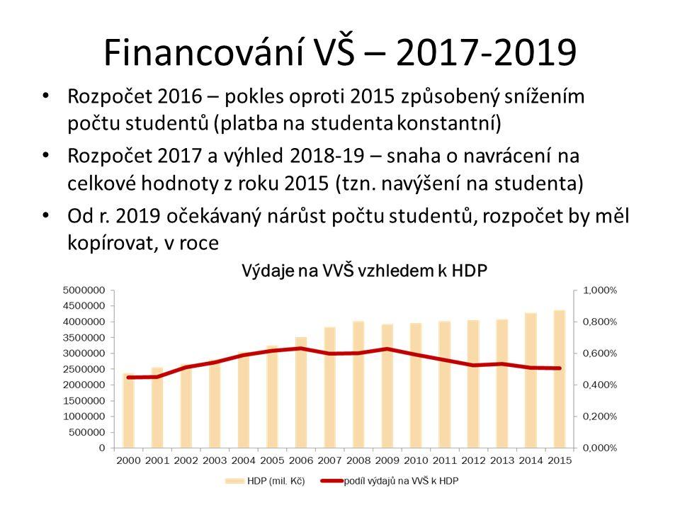 Financování VŠ – 2017-2019 Rozpočet 2016 – pokles oproti 2015 způsobený snížením počtu studentů (platba na studenta konstantní) Rozpočet 2017 a výhled 2018-19 – snaha o navrácení na celkové hodnoty z roku 2015 (tzn.