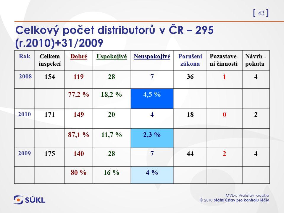[ 43 ] MVDr. Vratislav Krupka © 2010 Státní ústav pro kontrolu léčiv Celkový počet distributorů v ČR – 295 (r.2010)+31/2009 Rok Celkem inspekcí DobréU
