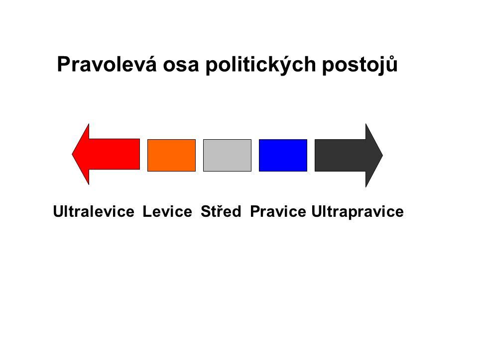 Pravolevá osa politických postojů Ultralevice Levice Střed Pravice Ultrapravice