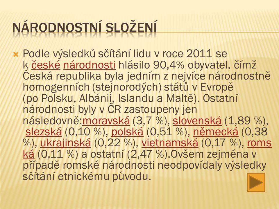  Podle výsledků sčítání lidu v roce 2011 se k české národnosti hlásilo 90,4% obyvatel, čímž Česká republika byla jedním z nejvíce národnostně homogenních (stejnorodých) států v Evropě (po Polsku, Albánii, Islandu a Maltě).