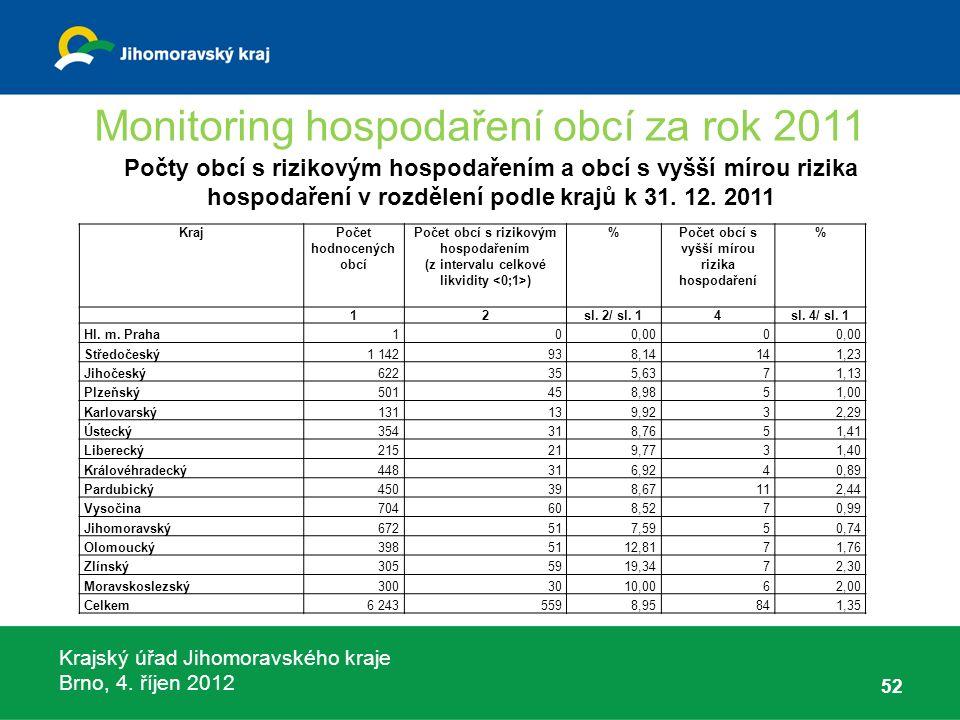 Krajský úřad Jihomoravského kraje Brno, 4. říjen 2012 Monitoring hospodaření obcí za rok 2011 52 KrajPočet hodnocených obcí Počet obcí s rizikovým hos
