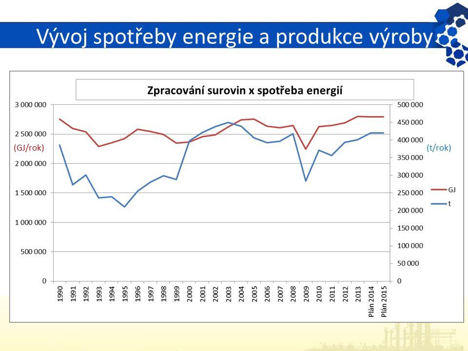Vývoj spotřeby energie a produkce výroby (t/rok)(GJ/rok)