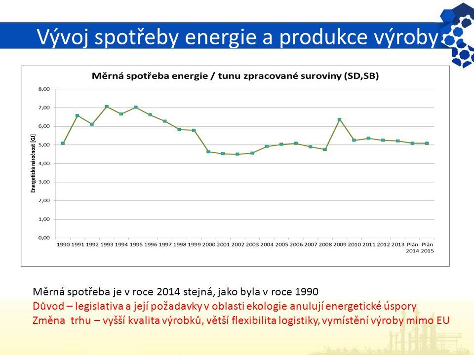 Vývoj spotřeby energie a produkce výroby Měrná spotřeba je v roce 2014 stejná, jako byla v roce 1990 Důvod – legislativa a její požadavky v oblasti ek