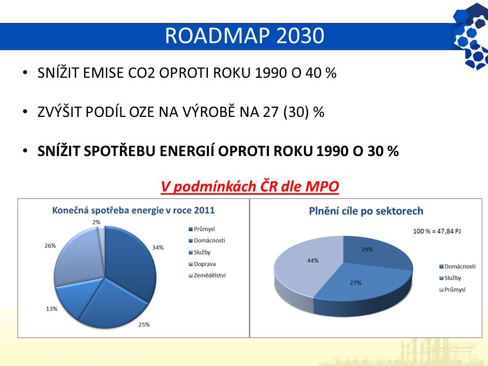 ROADMAP 2030 SNÍŽIT EMISE CO2 OPROTI ROKU 1990 O 40 % ZVÝŠIT PODÍL OZE NA VÝROBĚ NA 27 (30) % SNÍŽIT SPOTŘEBU ENERGIÍ OPROTI ROKU 1990 O 30 % V podmín