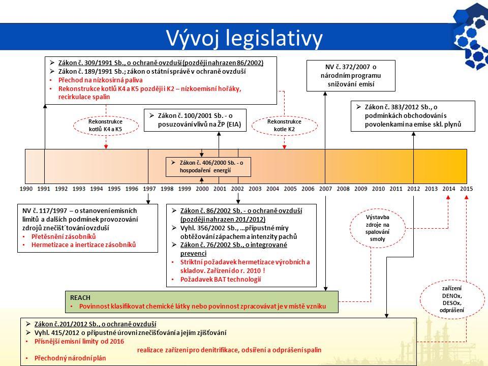Vývoj legislativy  Zákon č. 309/1991 Sb., o ochraně ovzduší (později nahrazen 86/2002)  Zákon č. 189/1991 Sb.; zákon o státní správě v ochraně ovzdu