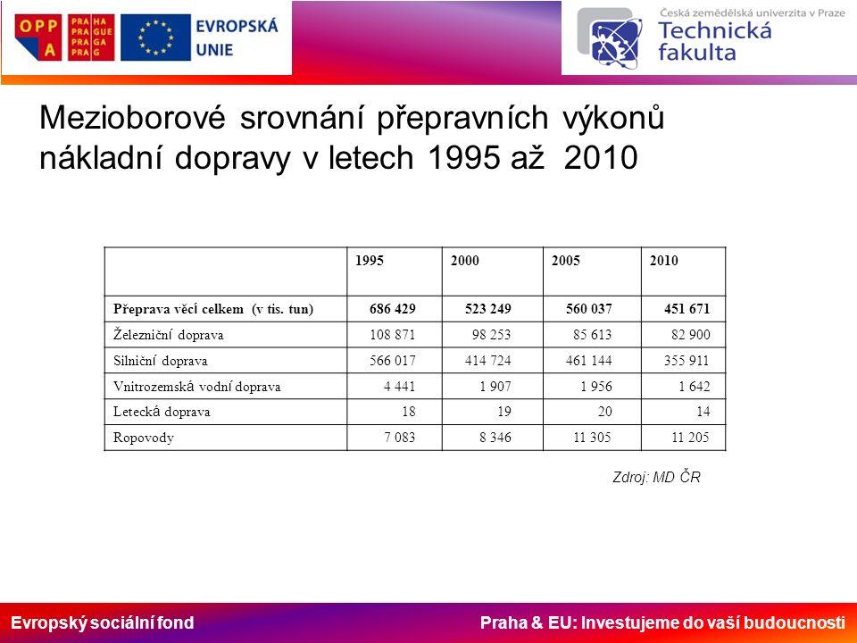 Evropský sociální fond Praha & EU: Investujeme do vaší budoucnosti Mezioborové srovnání přepravních výkonů nákladní dopravy v letech 1995 až 2010 1995