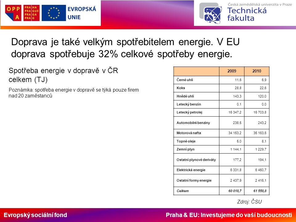 Evropský sociální fond Praha & EU: Investujeme do vaší budoucnosti Doprava je také velkým spotřebitelem energie. V EU doprava spotřebuje 32% celkové s