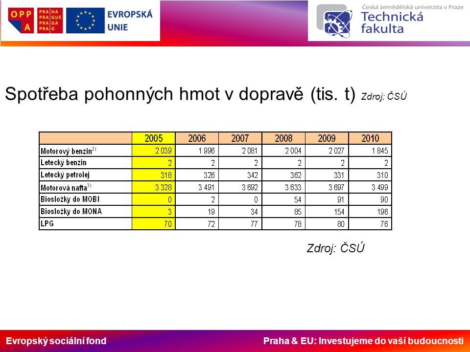 Evropský sociální fond Praha & EU: Investujeme do vaší budoucnosti Spotřeba pohonných hmot v dopravě (tis. t) Zdroj: ČSÚ Zdroj: ČSÚ