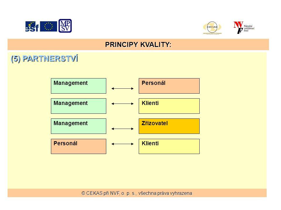 PRINCIPY KVALITY: (5) PARTNERSTVÍ ManagementPersonál ManagementKlienti ManagementZřizovatel KlientiPersonál © CEKAS při NVF, o.