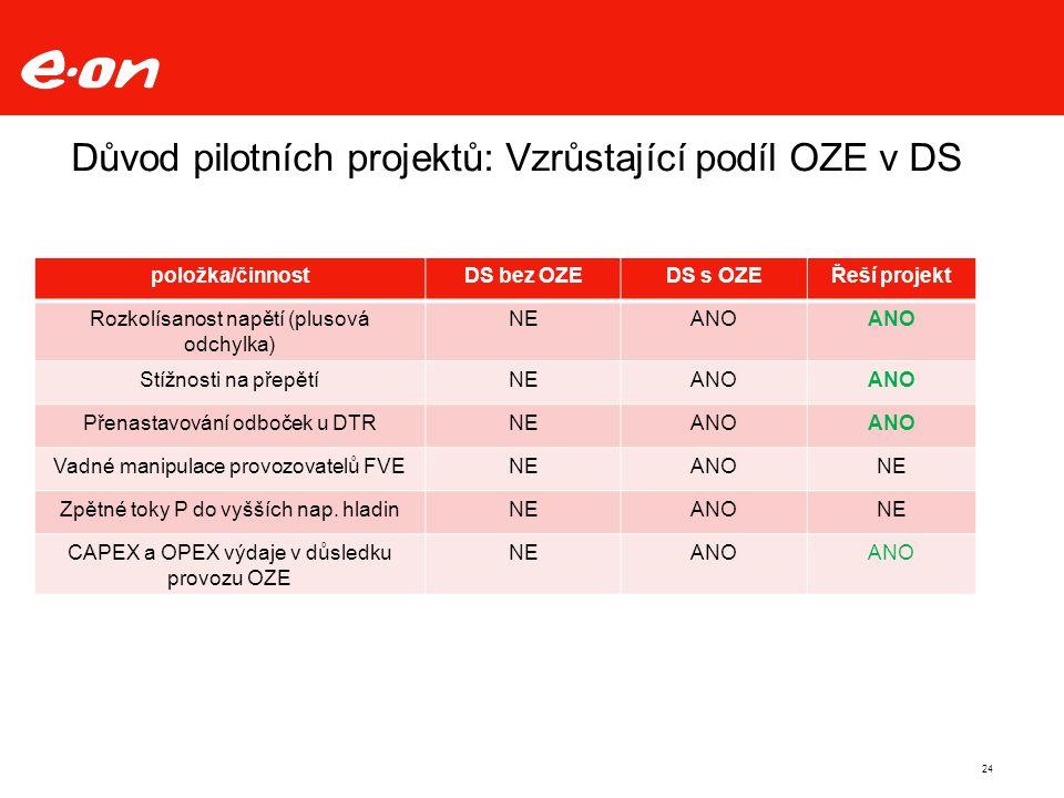 24 Důvod pilotních projektů: Vzrůstající podíl OZE v DS položka/činnostDS bez OZEDS s OZEŘeší projekt Rozkolísanost napětí (plusová odchylka) NEANO Stížnosti na přepětíNEANO Přenastavování odboček u DTRNEANO Vadné manipulace provozovatelů FVENEANONE Zpětné toky P do vyšších nap.