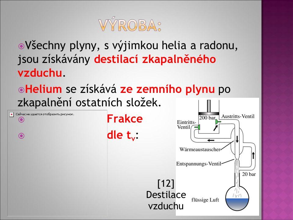  Všechny plyny, s výjimkou helia a radonu, jsou získávány destilací zkapalněného vzduchu.