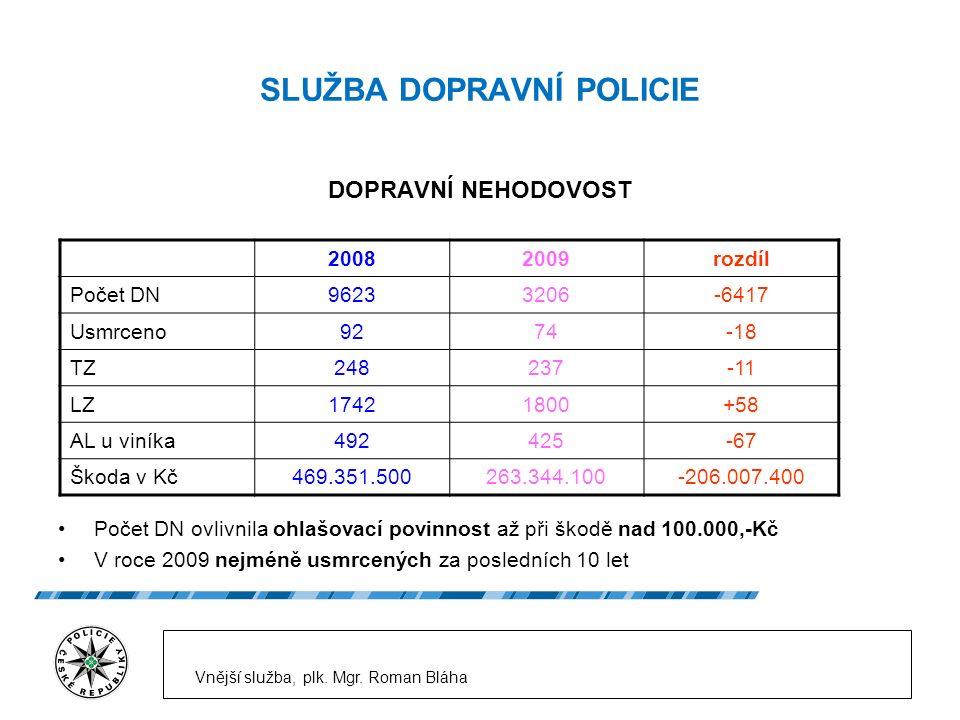 SLUŽBA DOPRAVNÍ POLICIE 20082009rozdíl Počet DN96233206-6417 Usmrceno9274-18 TZ248237-11 LZ17421800+58 AL u viníka492425-67 Škoda v Kč469.351.500263.344.100-206.007.400 DOPRAVNÍ NEHODOVOST Počet DN ovlivnila ohlašovací povinnost až při škodě nad 100.000,-Kč V roce 2009 nejméně usmrcených za posledních 10 let