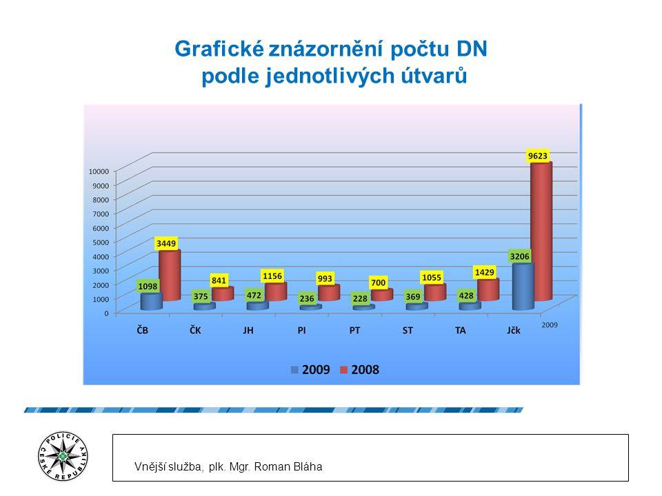 Grafické znázornění počtu DN podle jednotlivých útvarů Vnější služba, plk. Mgr. Roman Bláha