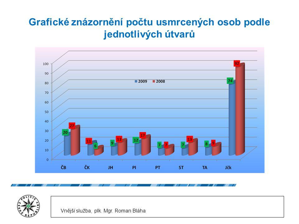 Grafické znázornění počtu usmrcených osob podle jednotlivých útvarů Vnější služba, plk.