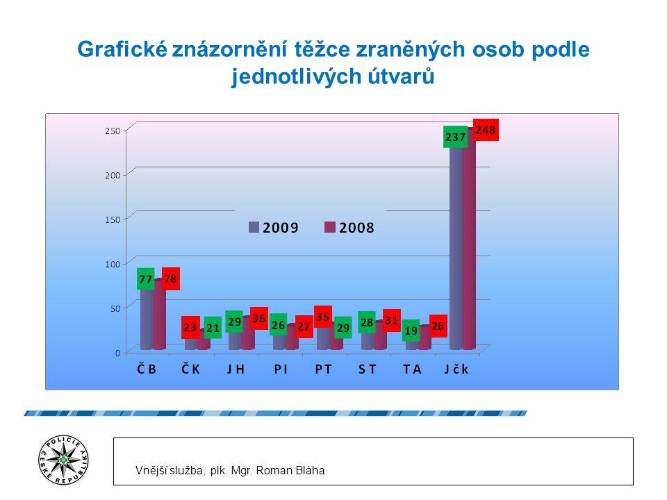 Grafické znázornění těžce zraněných osob podle jednotlivých útvarů Vnější služba, plk.