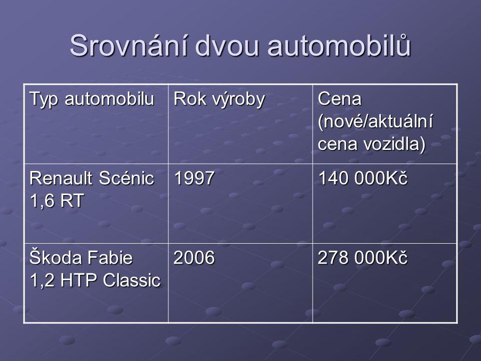 Srovnání dvou automobilů Typ automobilu Rok výroby Cena (nové/aktuální cena vozidla) Renault Scénic 1,6 RT 1997140 000Kč Škoda Fabie 1,2 HTP Classic 2006278 000Kč