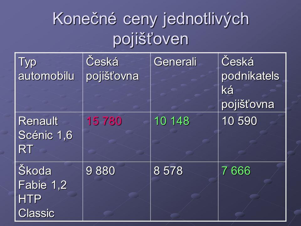 Konečné ceny jednotlivých pojišťoven Typ automobilu Česká pojišťovna Generali Česká podnikatels ká pojišťovna Renault Scénic 1,6 RT 15 780 10 148 10 590 Škoda Fabie 1,2 HTP Classic 9 880 8 578 7 666