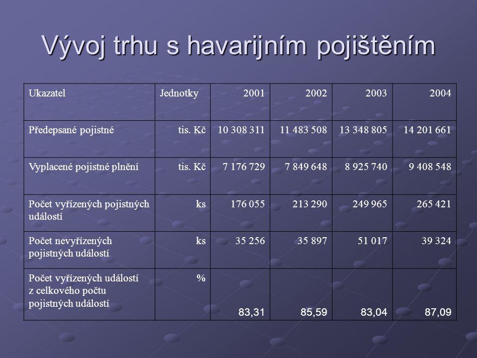 Vývoj trhu s havarijním pojištěním UkazatelJednotky 2001 2002 2003 2004 Předepsané pojistnétis.