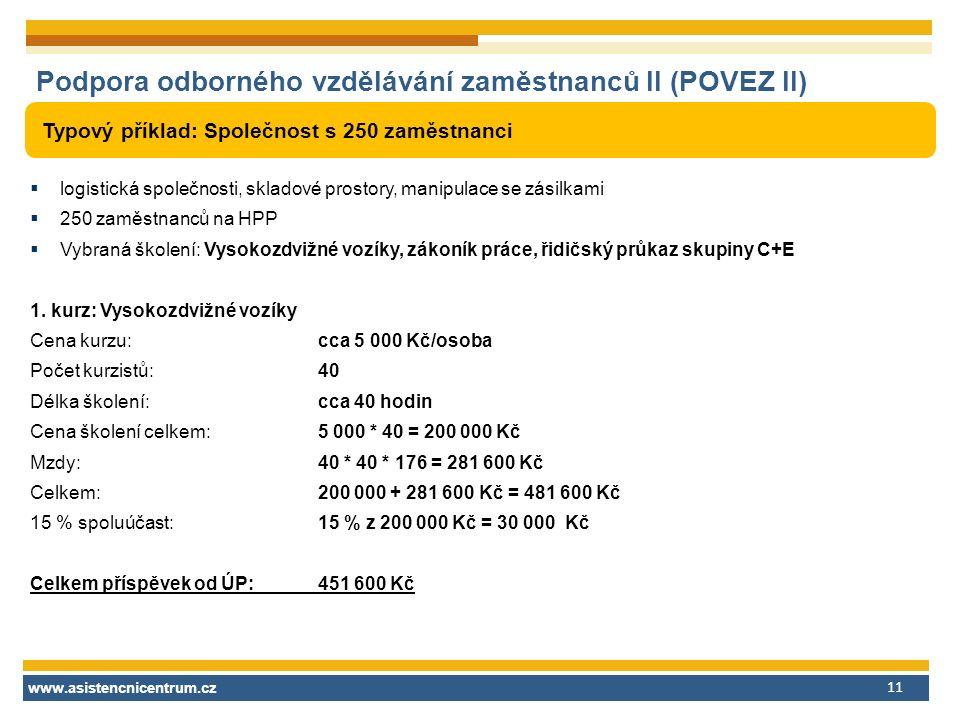 www.asistencnicentrum.cz 11 Podpora odborného vzdělávání zaměstnanců II (POVEZ II) Typový příklad: Společnost s 250 zaměstnanci  logistická společnosti, skladové prostory, manipulace se zásilkami  250 zaměstnanců na HPP  Vybraná školení: Vysokozdvižné vozíky, zákoník práce, řidičský průkaz skupiny C+E 1.