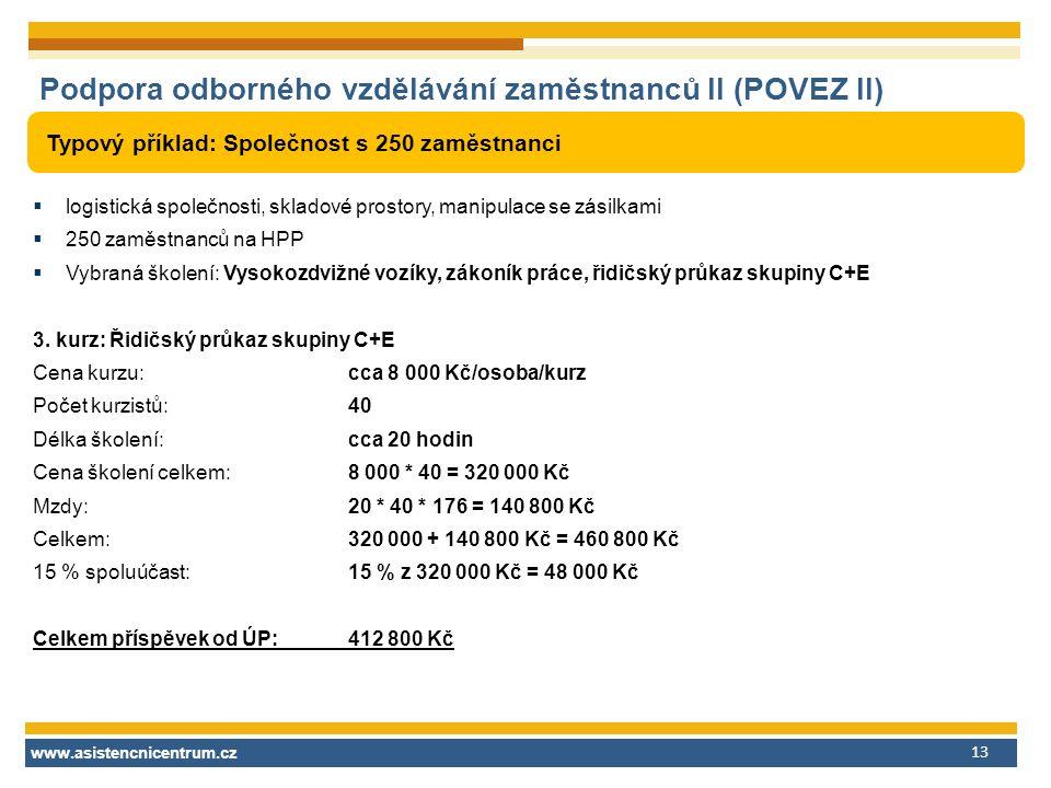 www.asistencnicentrum.cz 13 Podpora odborného vzdělávání zaměstnanců II (POVEZ II) Typový příklad: Společnost s 250 zaměstnanci  logistická společnosti, skladové prostory, manipulace se zásilkami  250 zaměstnanců na HPP  Vybraná školení: Vysokozdvižné vozíky, zákoník práce, řidičský průkaz skupiny C+E 3.