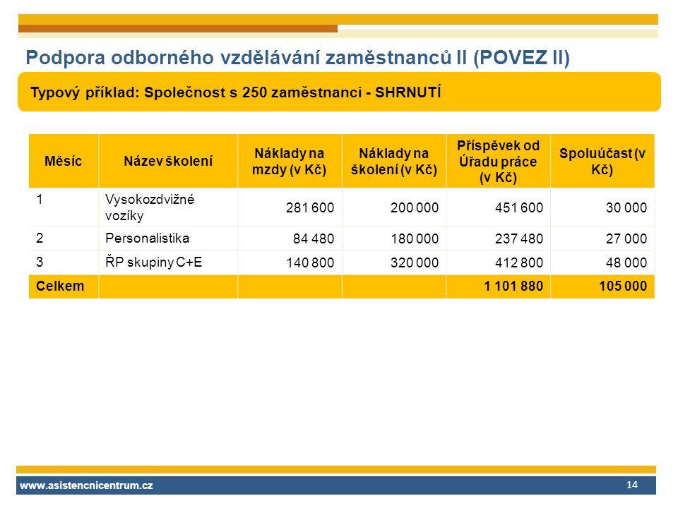 www.asistencnicentrum.cz 14 Podpora odborného vzdělávání zaměstnanců II (POVEZ II) Typový příklad: Společnost s 250 zaměstnanci - SHRNUTÍ MěsícNázev školení Náklady na mzdy (v Kč) Náklady na školení (v Kč) Příspěvek od Úřadu práce (v Kč) Spoluúčast (v Kč) 1Vysokozdvižné vozíky 281 600200 000451 60030 000 2Personalistika 84 480180 000237 48027 000 3ŘP skupiny C+E 140 800320 000412 80048 000 Celkem1 101 880105 000