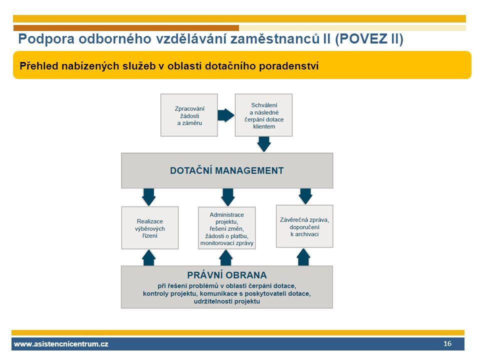 www.asistencnicentrum.cz 16 Podpora odborného vzdělávání zaměstnanců II (POVEZ II) Přehled nabízených služeb v oblasti dotačního poradenství