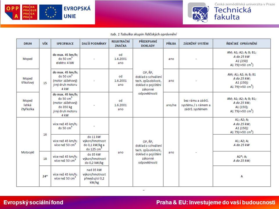 Evropský sociální fond Praha & EU: Investujeme do vaší budoucnosti Doklad o pojištění odpovědnosti za škodu způsobenou provozem vozidla Od 1.1.2009 je jediným platným dokladem prokazujícím pojištění pouze tzv.