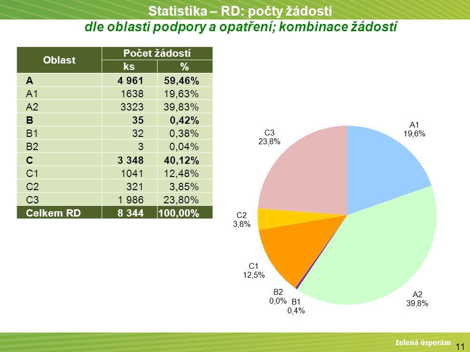 11 Statistika – RD: počty žádostí dle oblasti podpory a opatření; kombinace žádostí Oblast Počet žádostí ks% A4 96159,46% A1163819,63% A2332339,83% B3